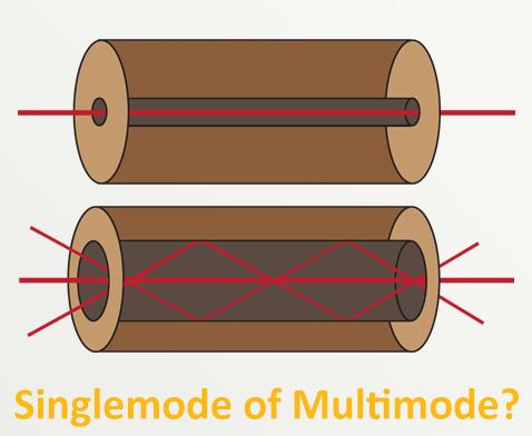 Het verschil tussen Singlemode & Multimode