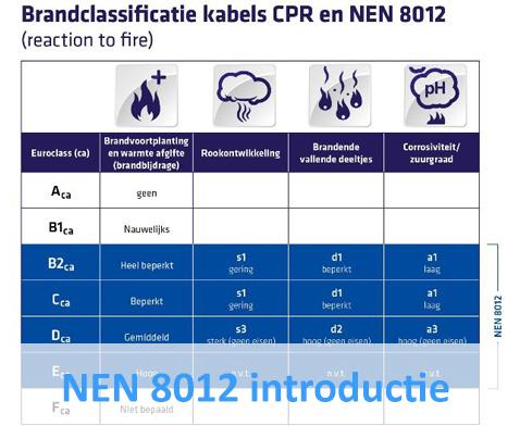 NEN 8012 introductie